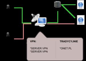 JAK-DZIALA-VPN-300x214 Sposób na ominięcie bana na IP! Jak ominąć forumowego bana IP?