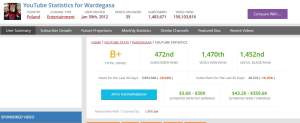 zarobki-na-youtube-wardega-SA-300x123 Ile można zarobić na Youtube. Zarabianie na filmikach w YT.