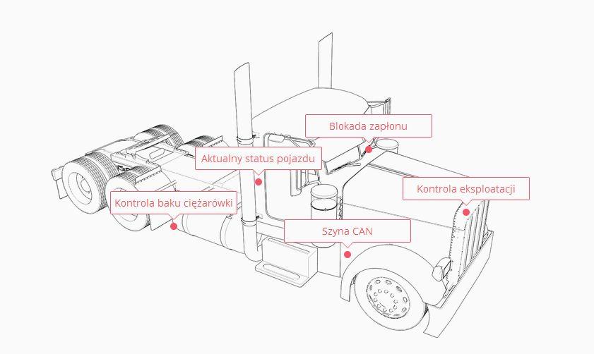 Gps-guardian Lokalizator GPS - do czego można go wykorzystać?